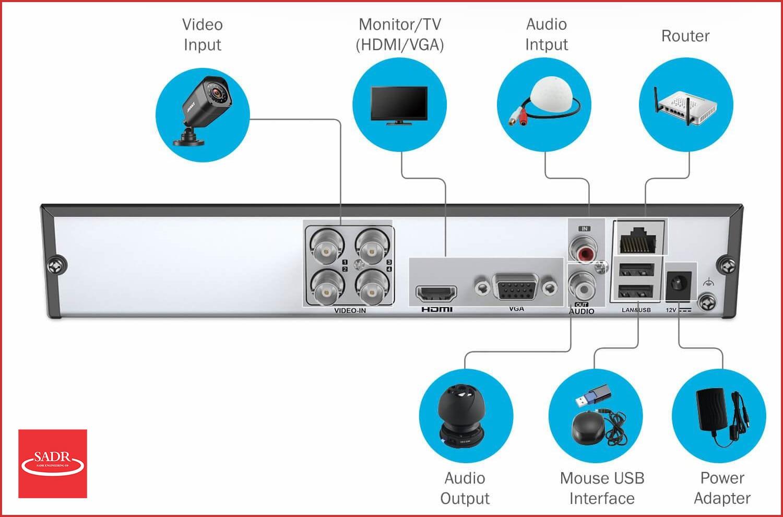 اجزای یک سیستم DVR