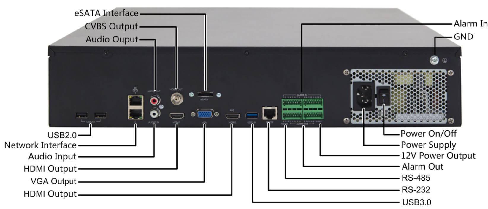 نمونهای از Back Panel یک دستگاه NVR