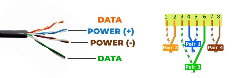 زوجهای انتقال دهنده داده و برق در کابل شبکه (اترنت)